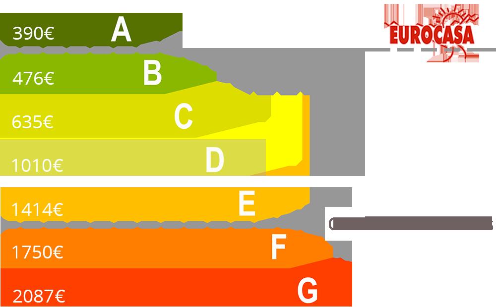 gasto anual en casas prefabricadas segun su clasificacion energetica